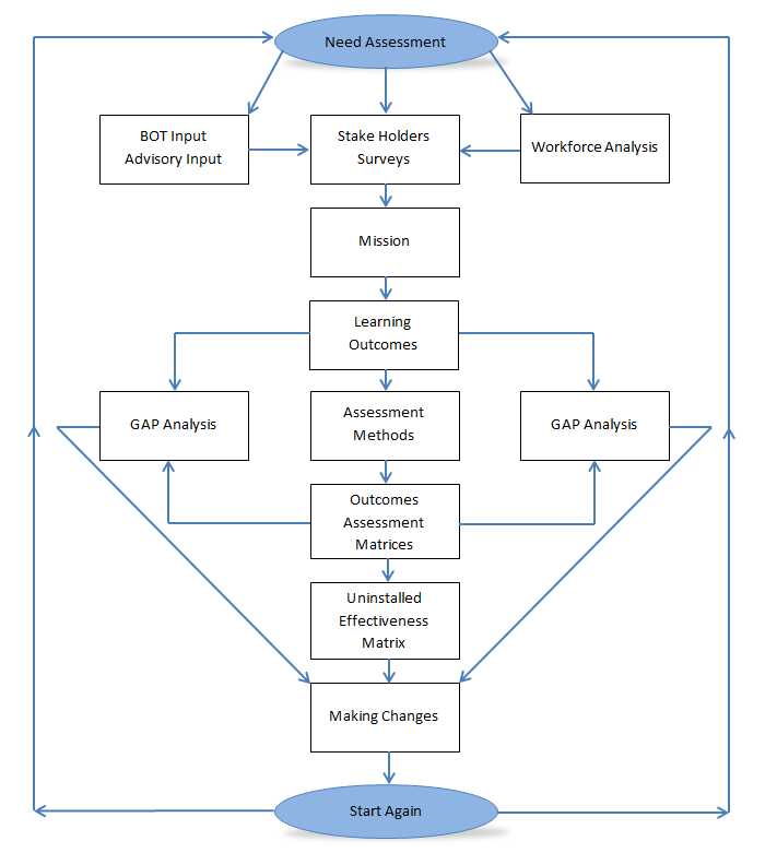 SBS Assessment Model