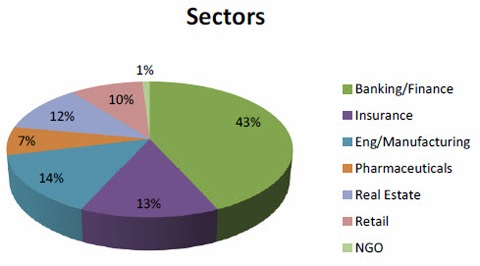 Sectors of Employment